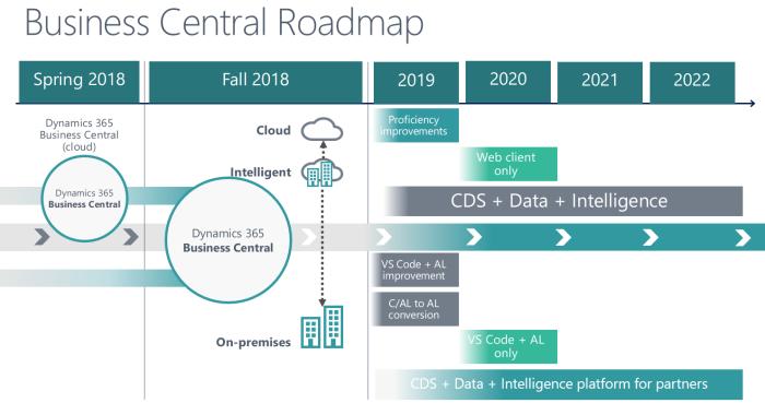 Business central roadmap | SOFT4Factoring
